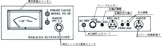 PG-2B/PG-2BN型外観説明図